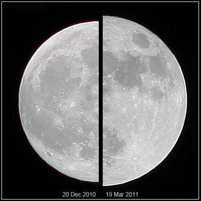 The difference between a full moon at its further point from earth and its closest point to earth is around 50,000km and easily apparent in the moon's size to us.